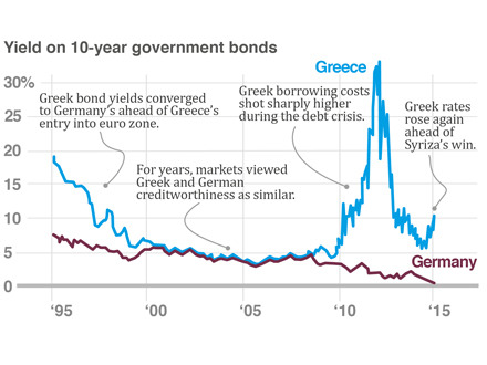 Greece Finally does a deal but so what?